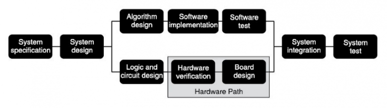 Typical embedded system software and hardware design flow