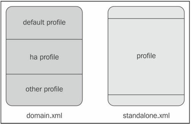 Configuring the domain.xml file