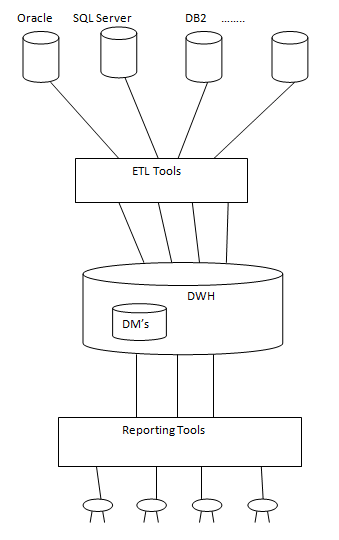 DWH Life Cycle