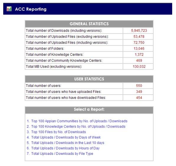 Content Management Usage Report