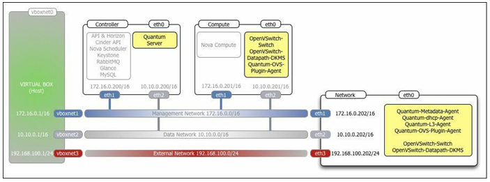 OpenStack Networking service