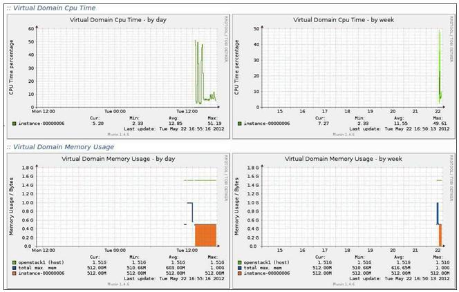 Virtual Domain CPU Time