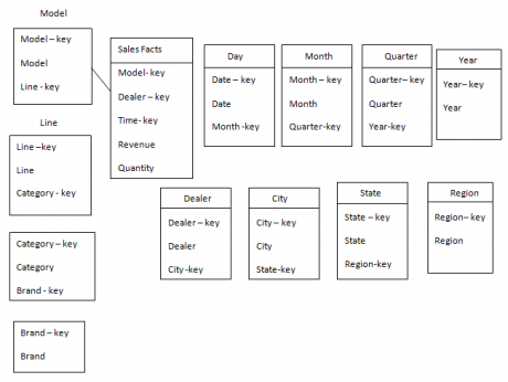 Example for Snowflake schema