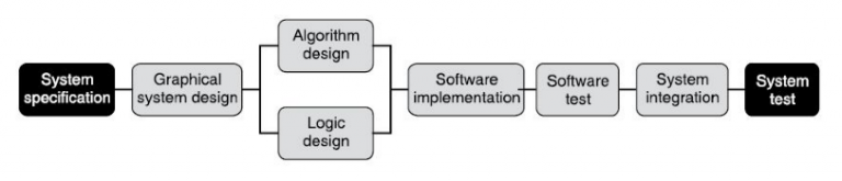 Stream-lined development flow with graphical system design
