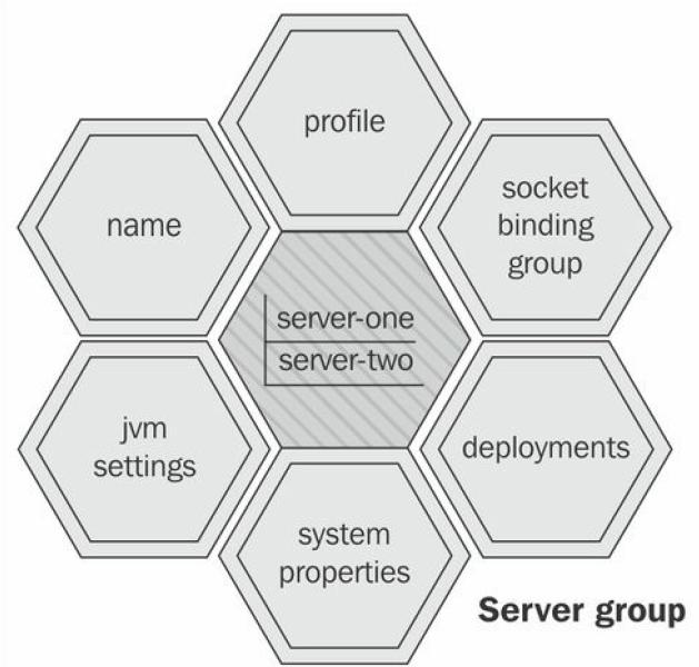 server group