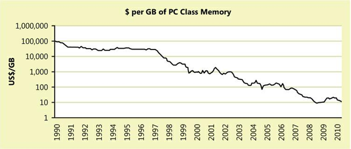 Price of RAM has drastically decreased over the past 20 years