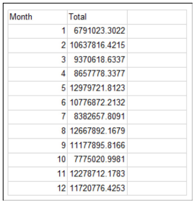 Month- Total