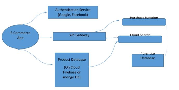 Server-less architecture