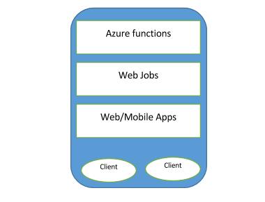 Azure Server-less Functions