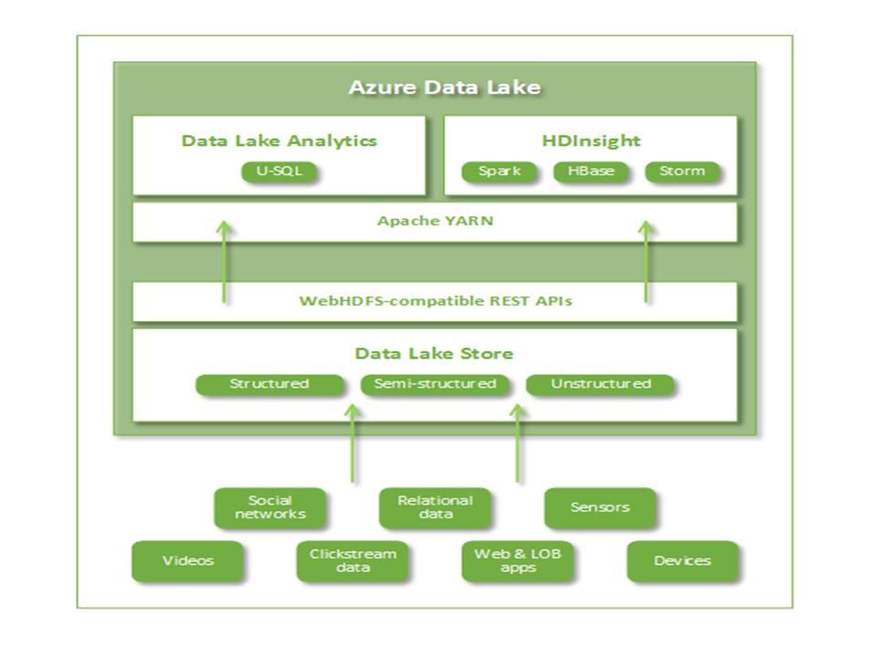 Azure Data Lake Architecture
