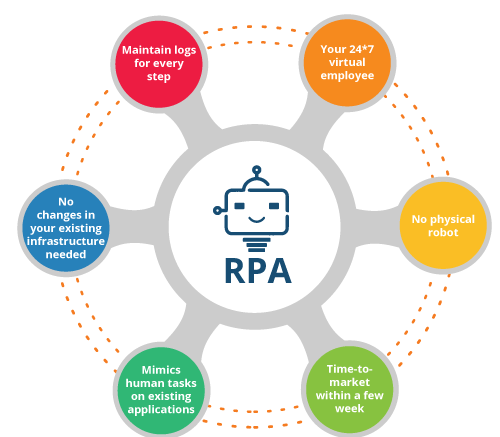Software Robots in the Blue Prism