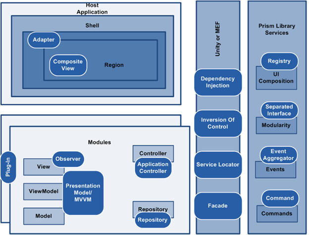 Software elements in the Blue Prism configuration