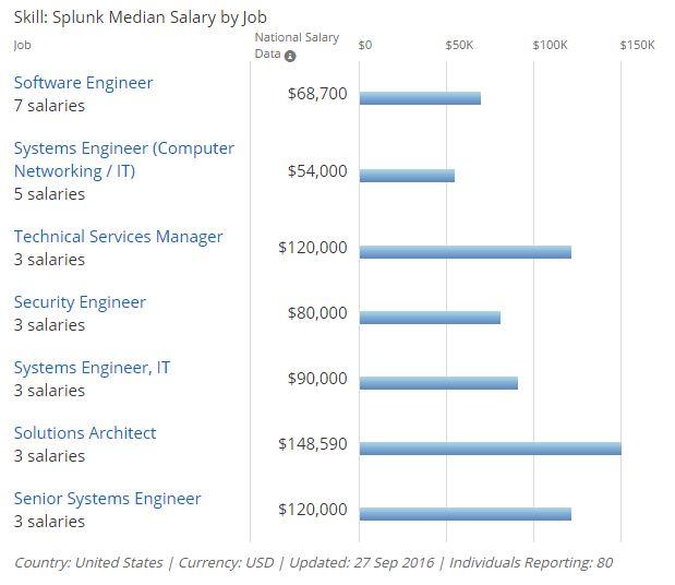 Splunk job market