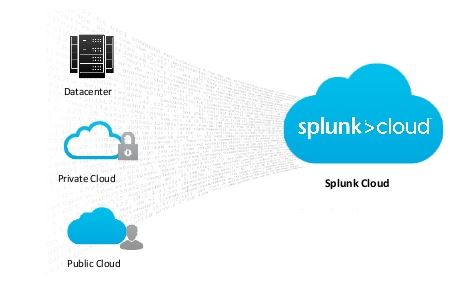Splunk Cloud Architecture Diagram