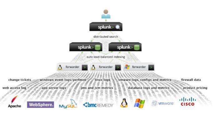 Splunk Cloud Architecture