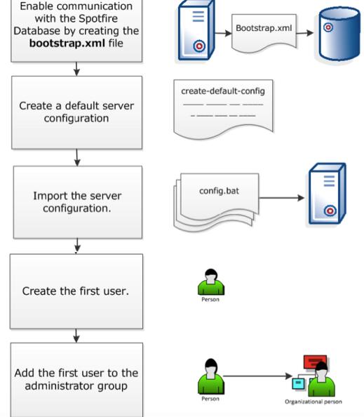 Configure Spotfire Server