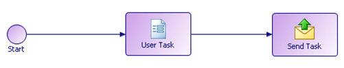 Start event  > Business Service > Generate