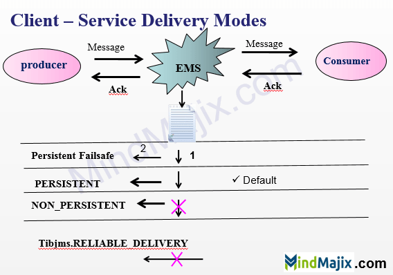 Persistent Delivery Mode