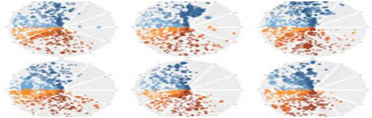 Tableau Visualization market view