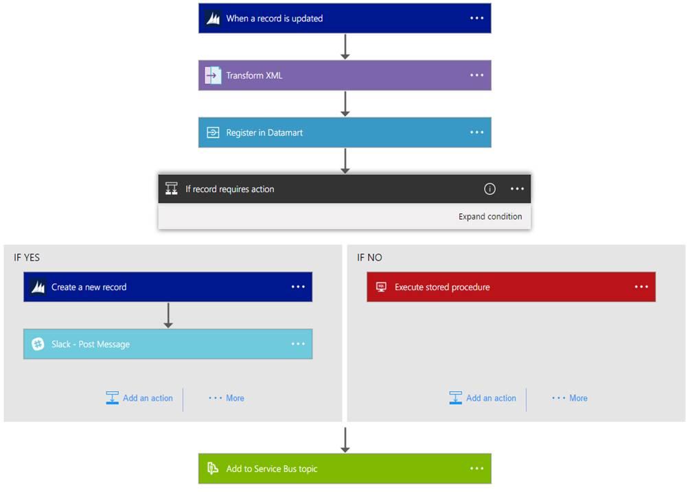 Workflow of Azure Logic Apps
