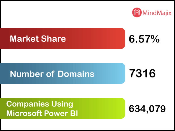 Power BI Market Share