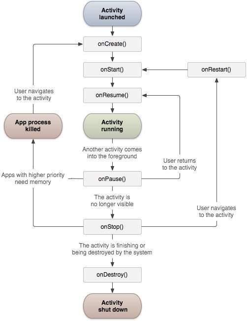 Activity process