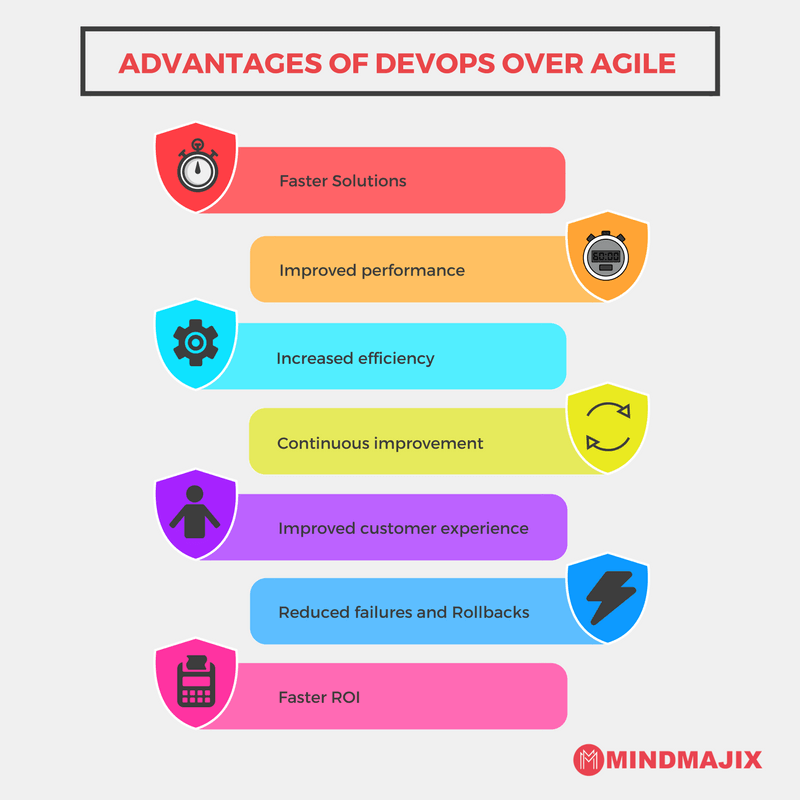 Advantages of DevOps over Agile
