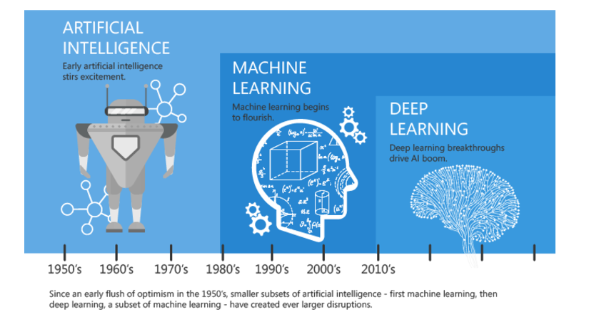 Difference Between Machine Learning And Artificial ...