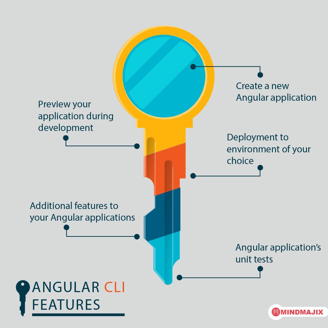 Angular CLI Features