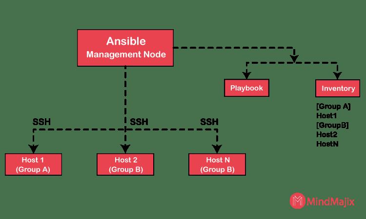 Ansible Workflow