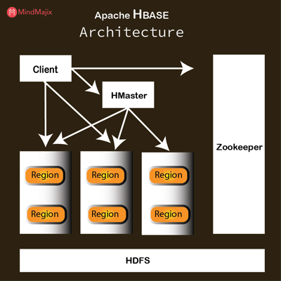 Apache H Base Architecture