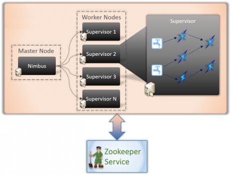 Apache Storm Technical Architecture