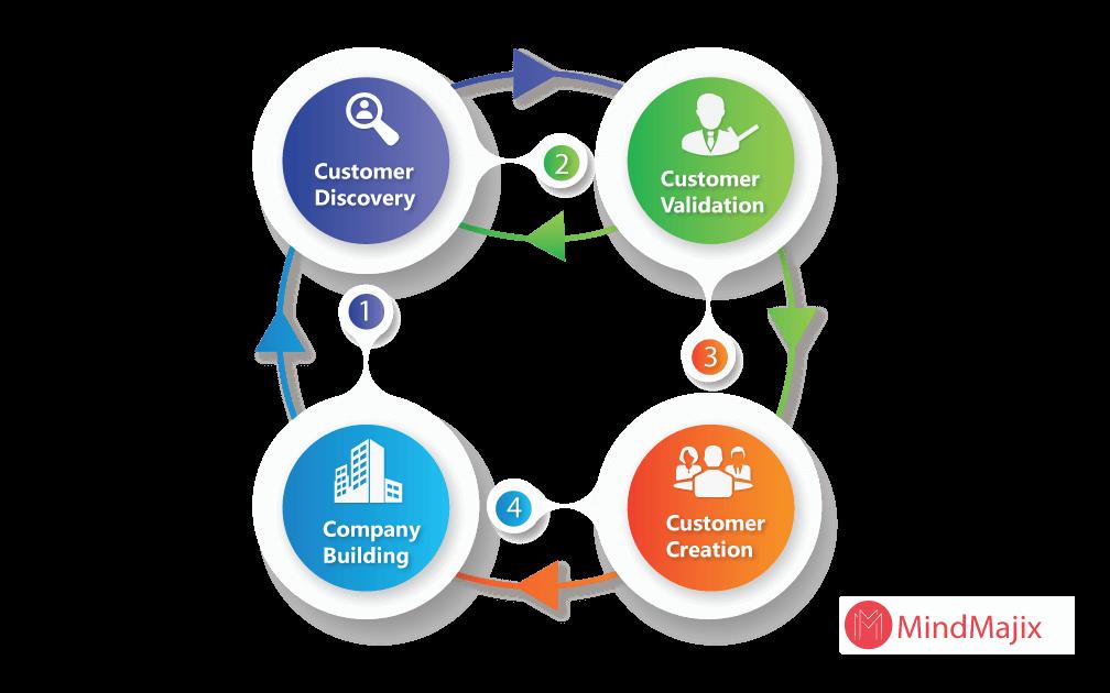 aspects of customer development