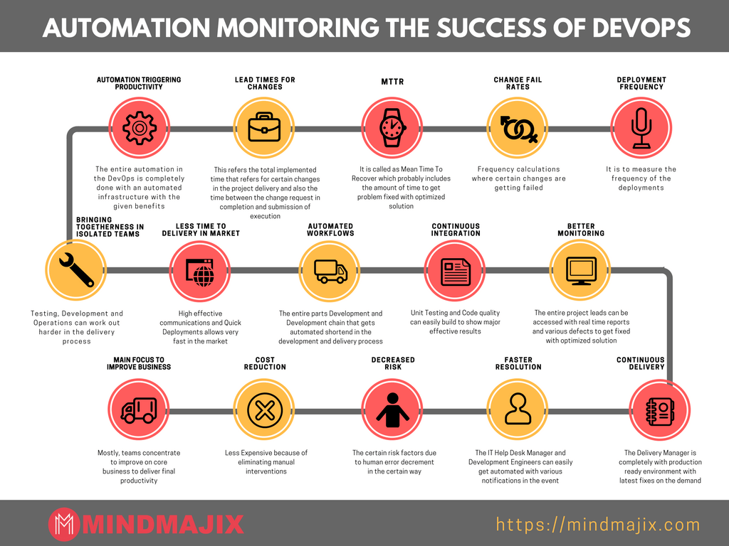 Automation monitoring the success of DevOps
