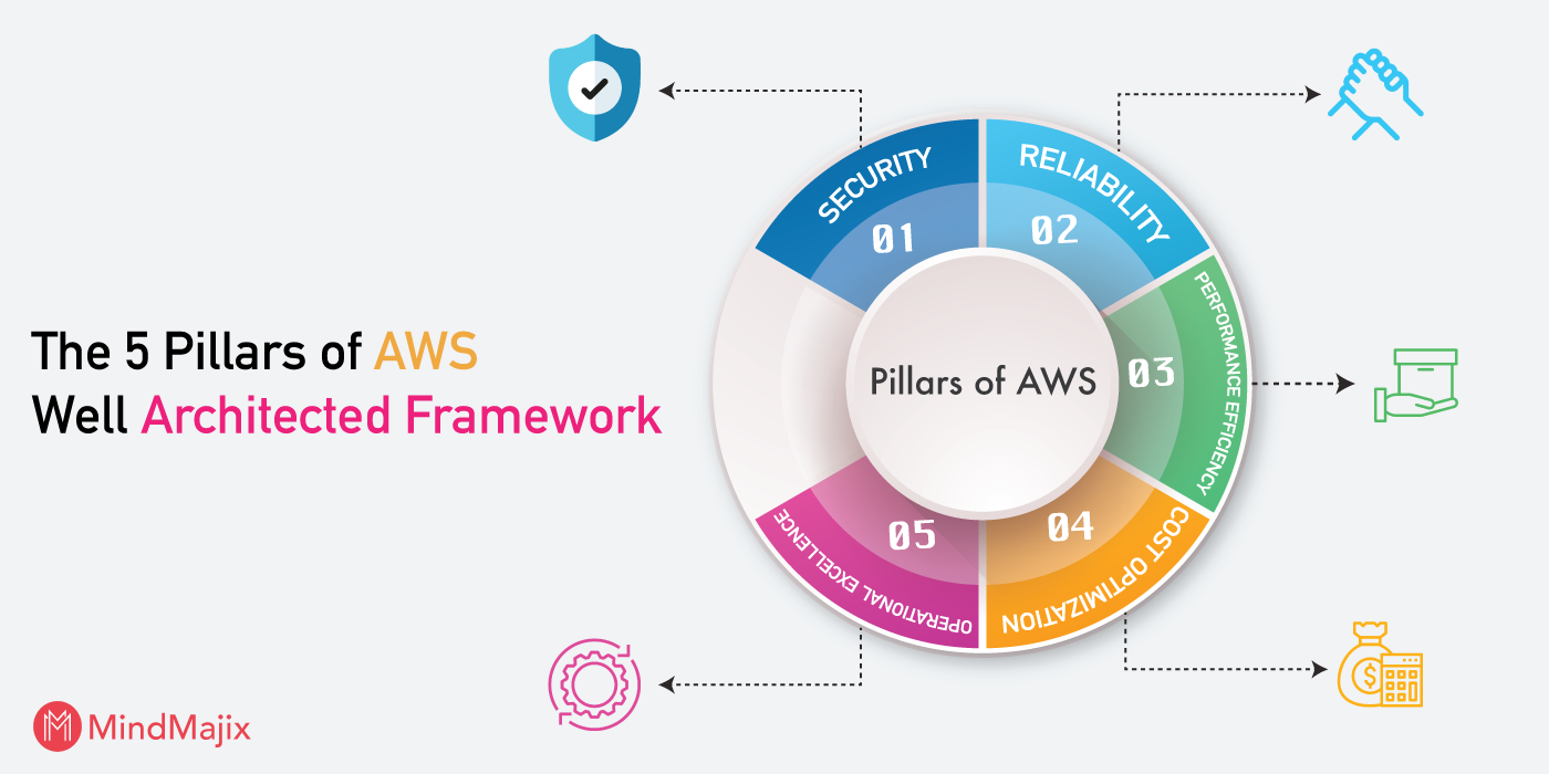 AWS Well Architected Framework