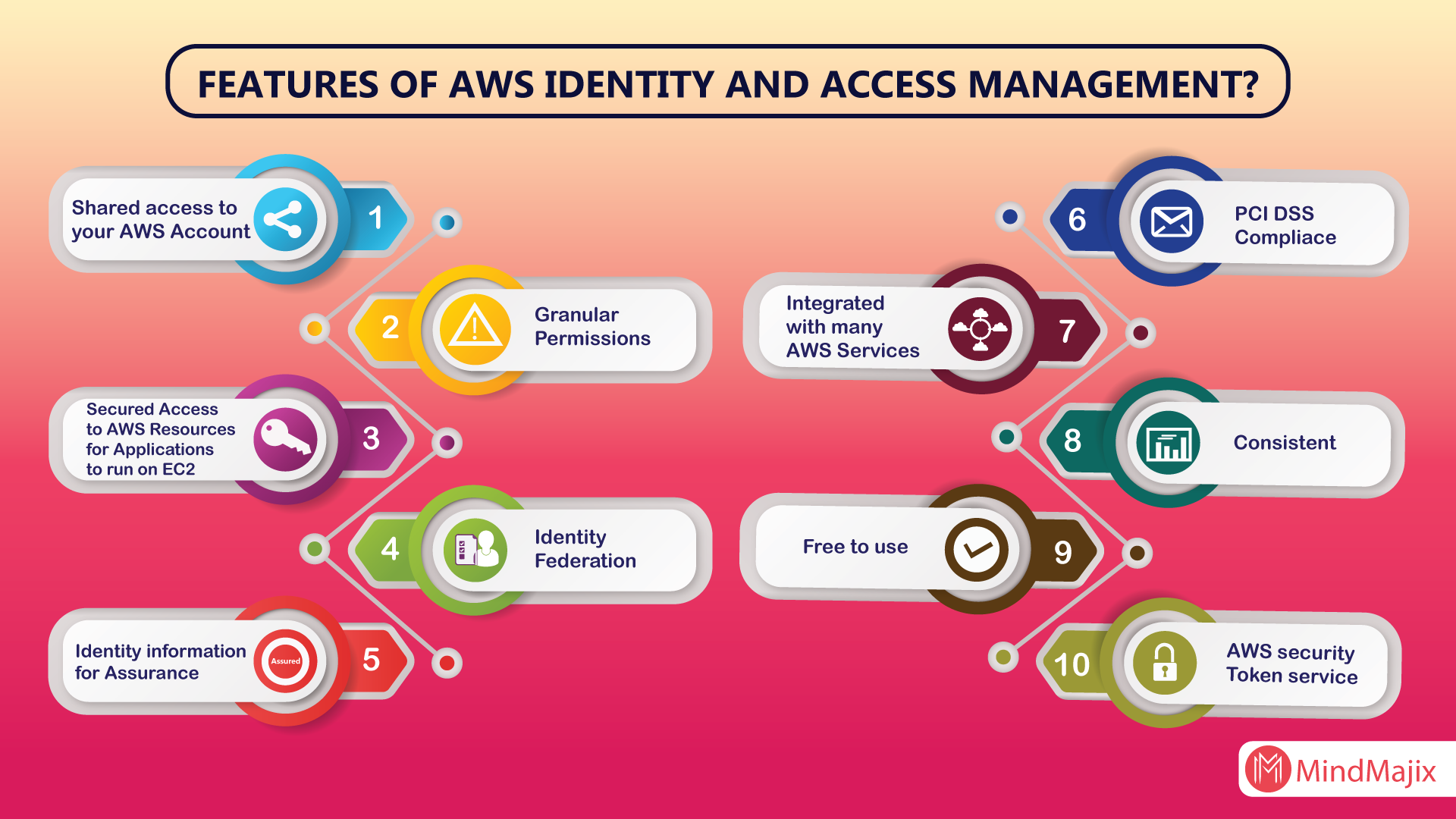 Features of AWS IAM