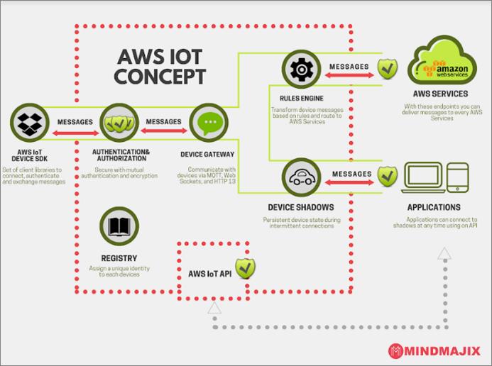 AWS IoT Concept