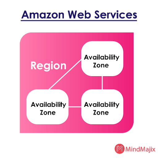 regions and availability zones in amazon ec2