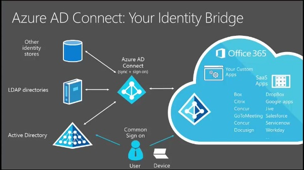 Azure Active Directory Connect Your Identity Bridge