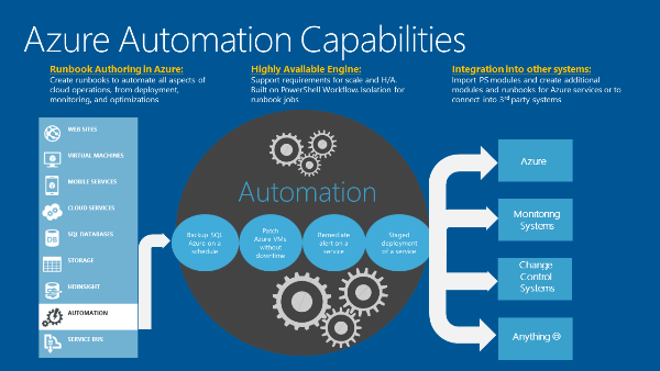 Azure Automation Capabilities