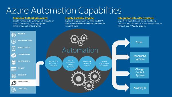 Azure Automation Capabilities