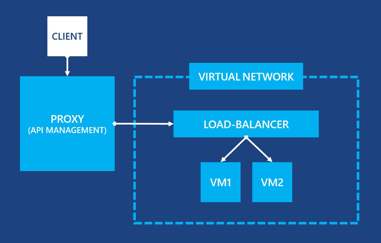 azure load balancer