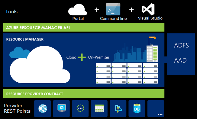 Azure Resource Manager API