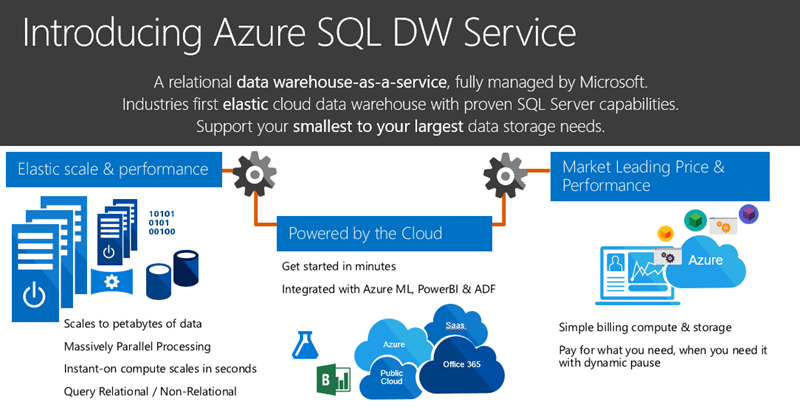 Introducing Azure SQL DW Service