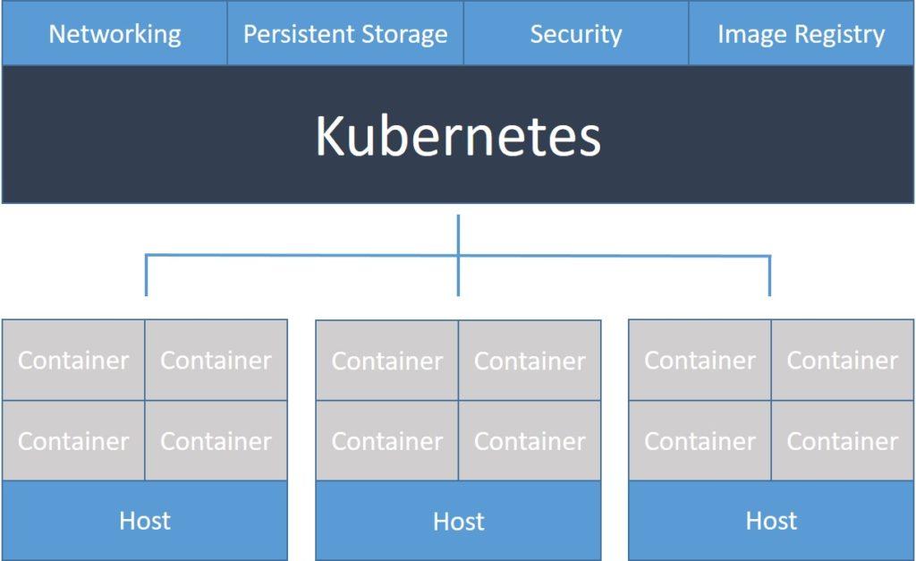 Basic Components of Kubernetes