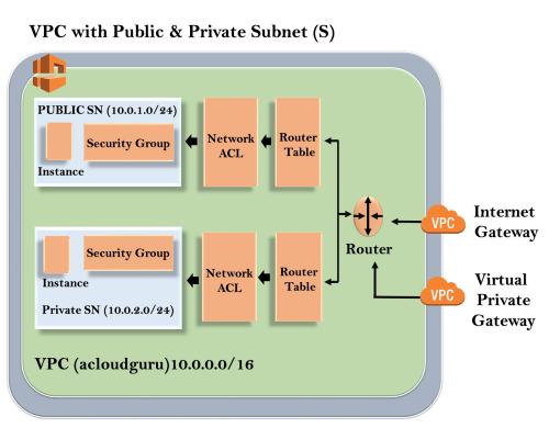 VPC Architecture