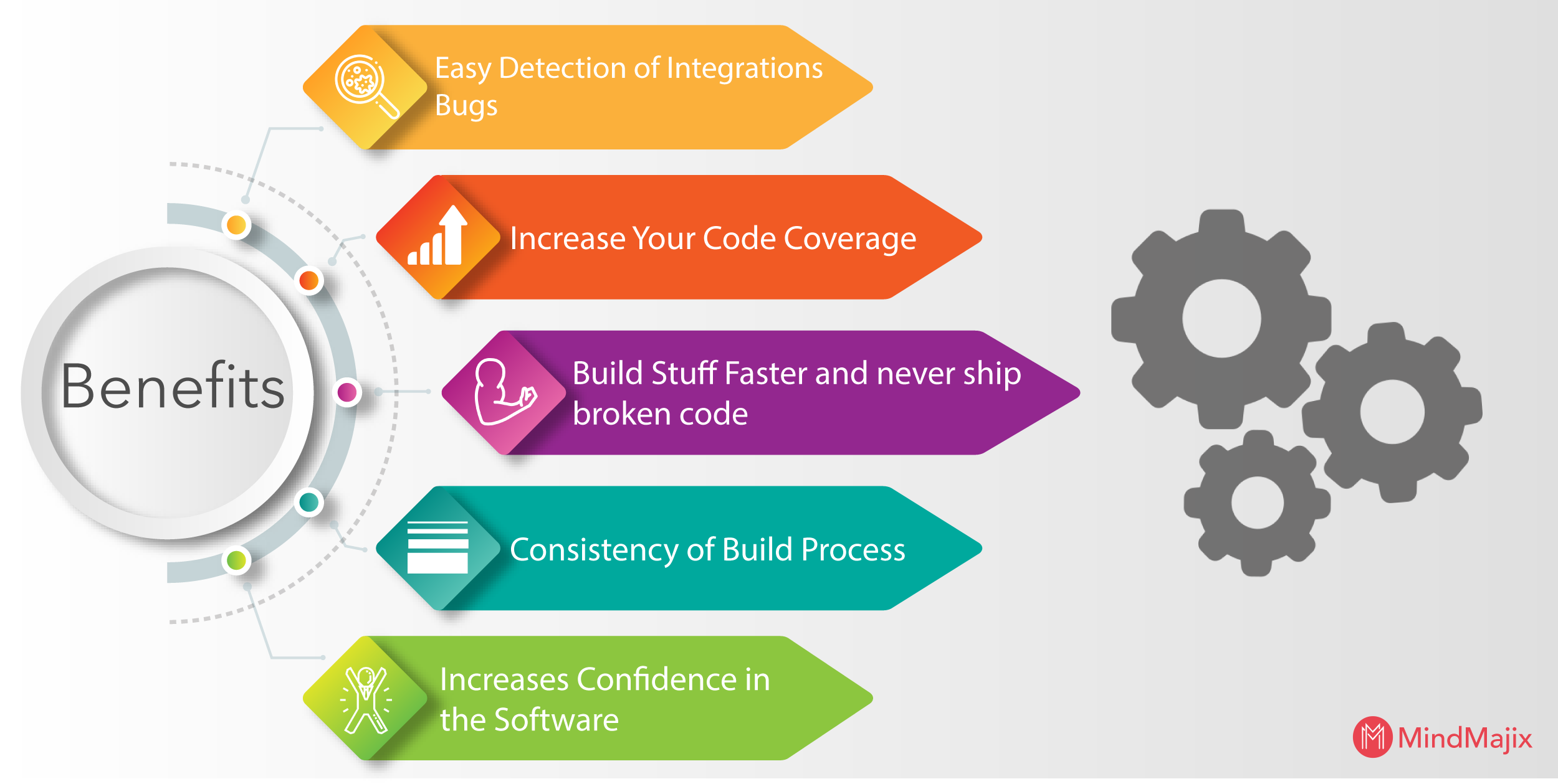Benefits of Continuous Integration