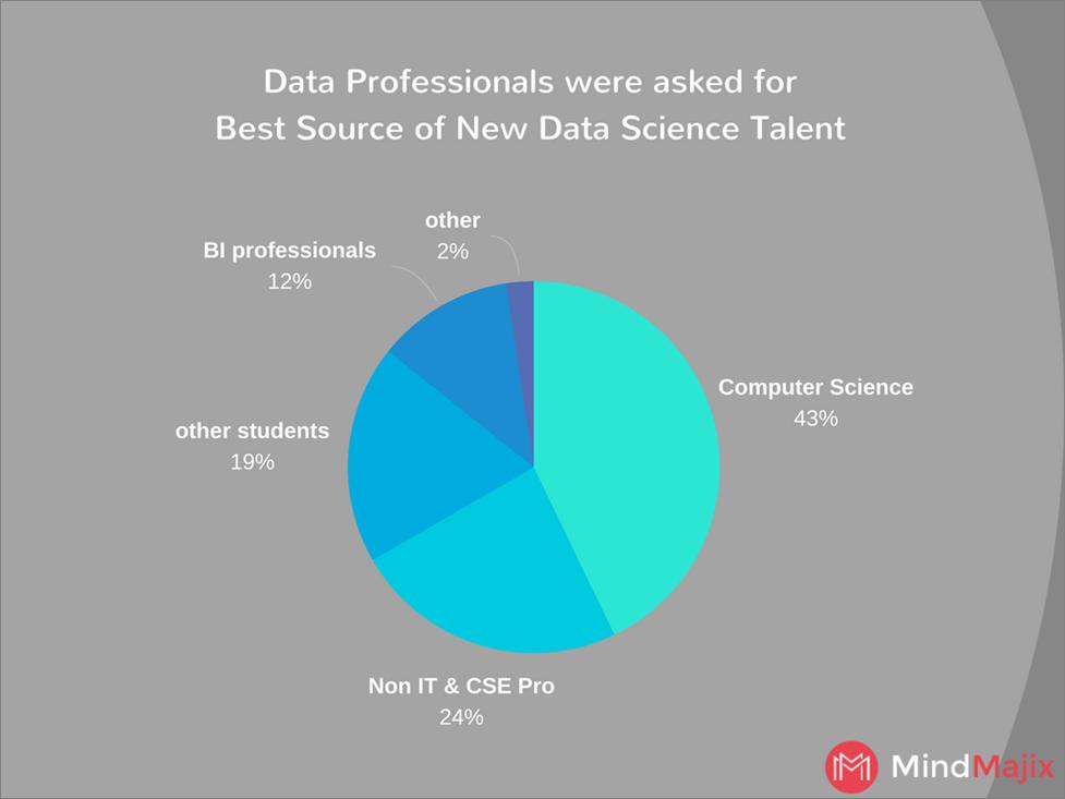 Data Science Talent
