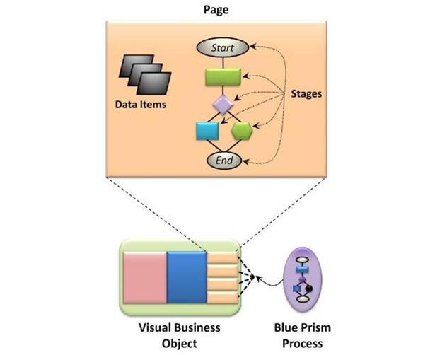 Blue Prism Process Studio