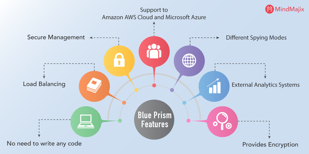 blue-prism-features